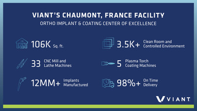 Viant's Chaumont, France Facility