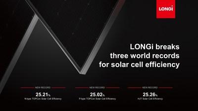 LONGi breaks three world records for solar cell efficiency